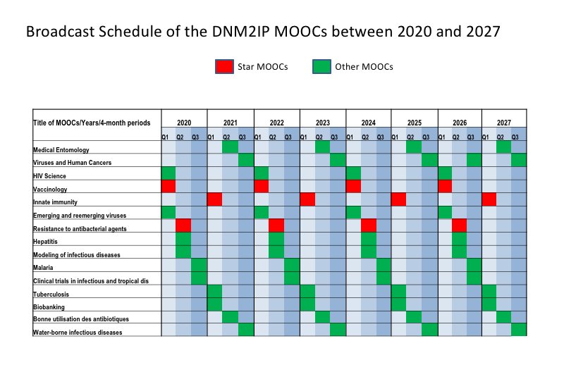 Broadcast Schedule of the DNM2IP MOOCs