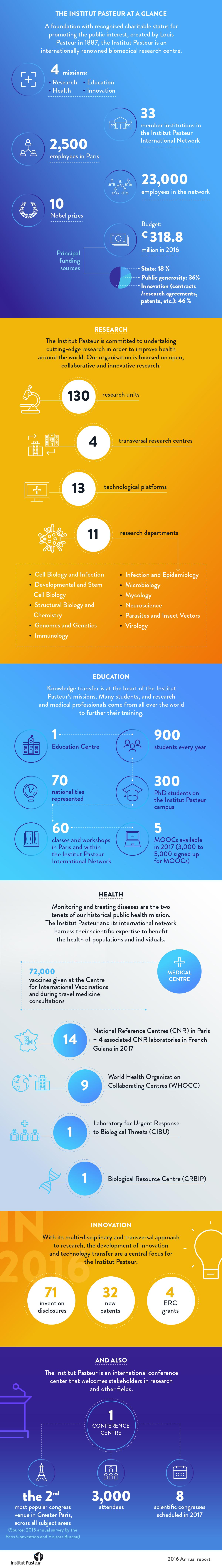 The Institut in numbers - Institut Pasteur