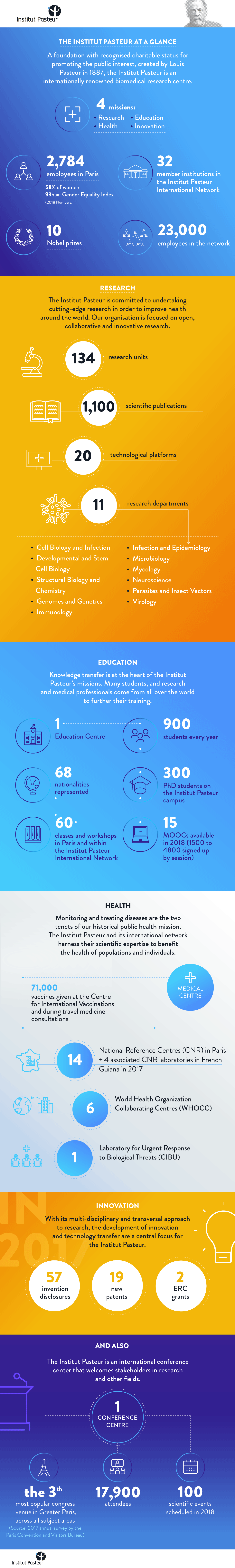The Institut Pasteur at a glance - 2019