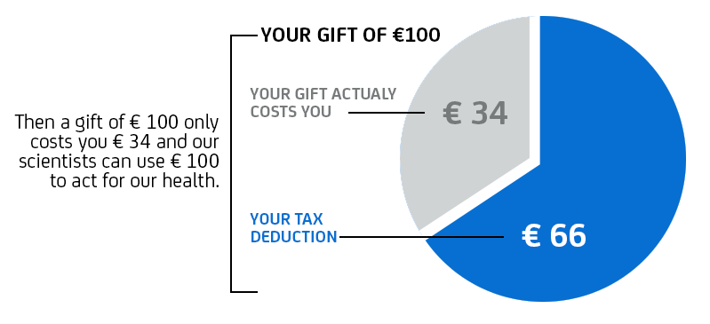 Gift and Tax deduction - Institut Pasteur