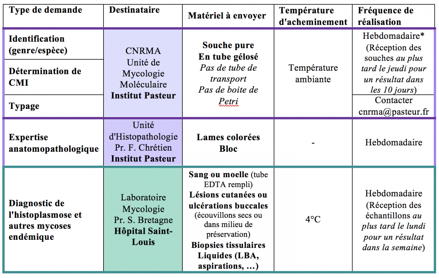 CNR Mycoses invasives et antifongiques - Conditions pré-analytiques - Institut Pasteur